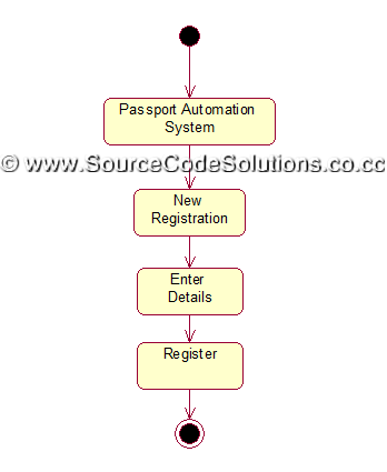 activity diagrams for passport automation system   cs   case    check status