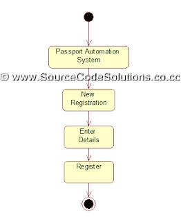 UML    Diagrams    for    Passport    Automation System   CS1403CASE