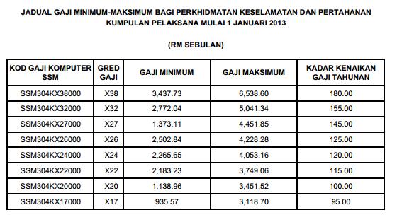 Jadual Gaji Baru Kakitangan Awam 2013