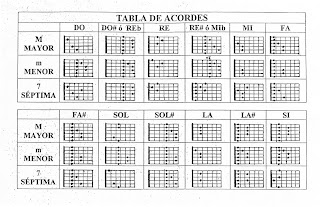 tabla de acordes en guitarra
