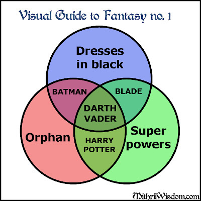 Visual Guide to Fantasy 1