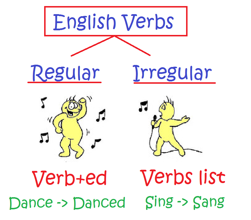 Copy Of Regular And Irregular Verbs Lessons Tes Teach – Regular and Irregular Verbs Worksheet
