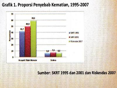 riset kesehatan dasar 2007