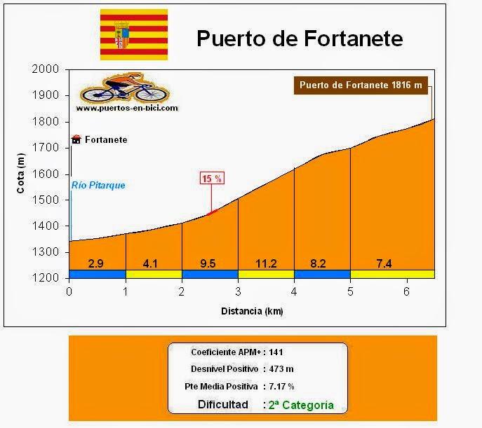Altimetría Perfil Puerto de Fortanete