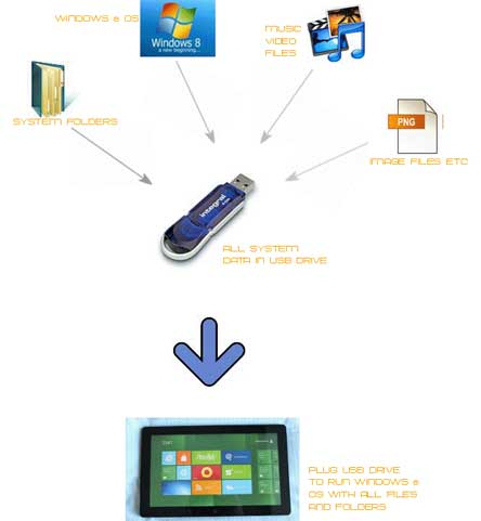 Windows To Go new features from Windows 8