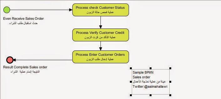 نموذج العمليات الأعمال (Business Process Model (BPM