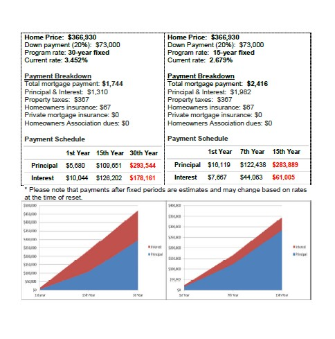 15 year loan vs 30 year loan payments a 15 year loan mortgage payment