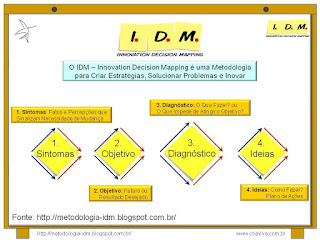 Metodologia IDM Innovation Decision Mapping Resumo