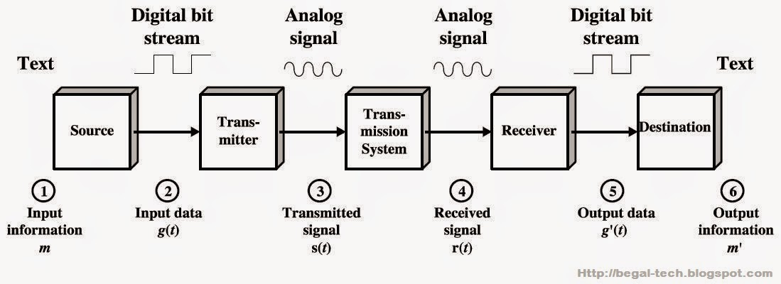 Komponen Model Proses Komunikasi Data