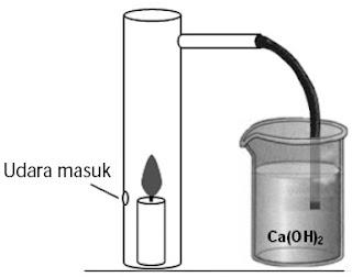 Identifikasi karbon dan hidrogen menggunakan metode pembakaran lilin