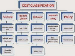 management accounting cost classification The subject 'cost and management accounting' is very important and useful for  optimum utilisation of  concepts of costs , classifications and elements of cost.