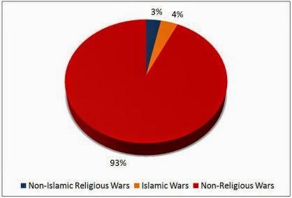 religion cause of war essay
