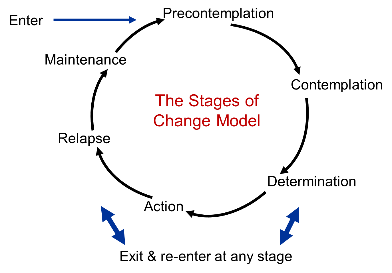 models of change According to an article in forbes, change management guru is the world's oldest profession almost everyone has a few theories about change management while.