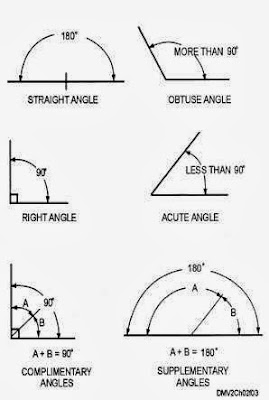 Lines and Angles, CBSE / NCERT Notes, Class 7 , Mathematics revision