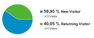 statistiques blog aout 2012