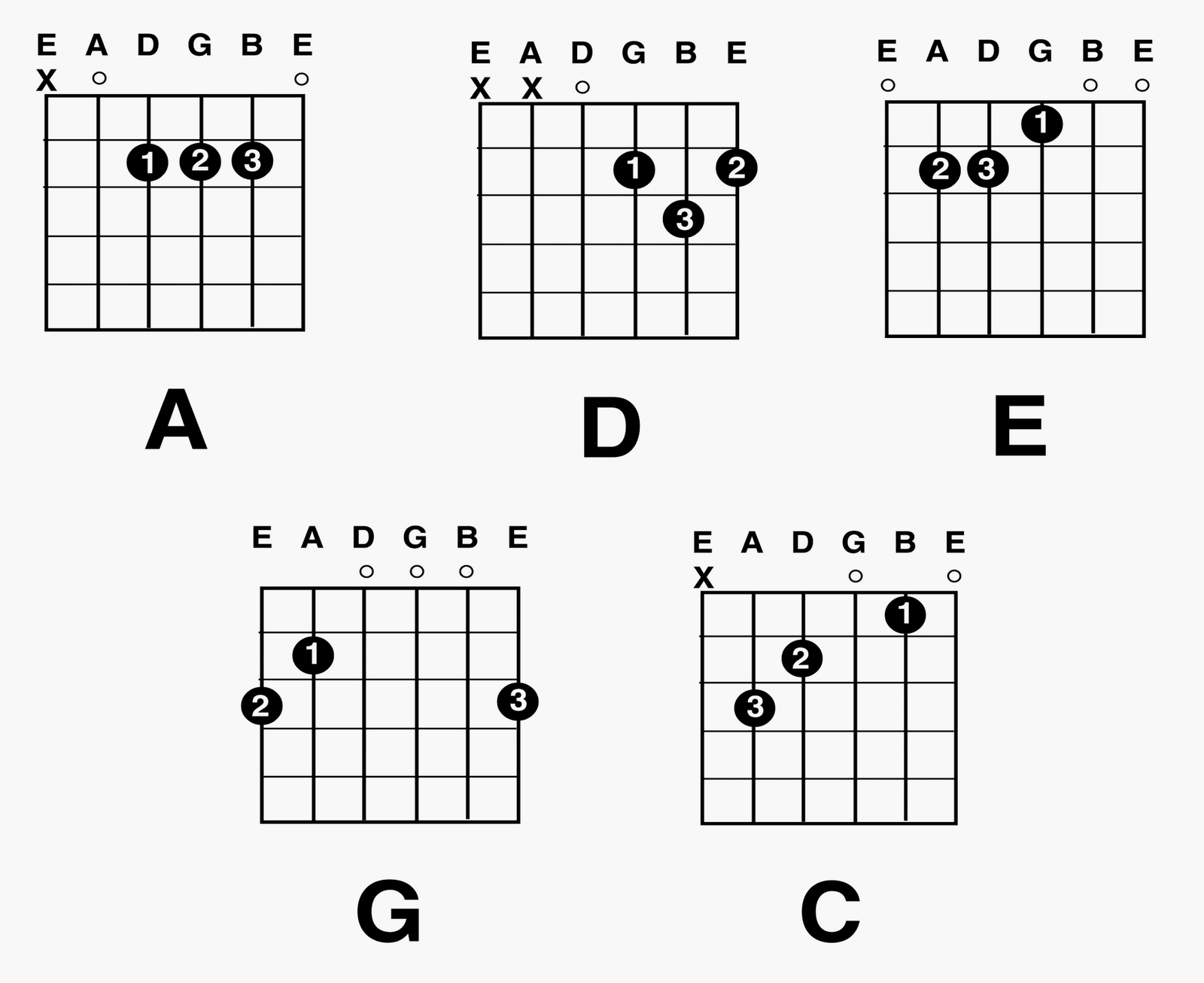 How To Play A Guitar For Beginners November 2014