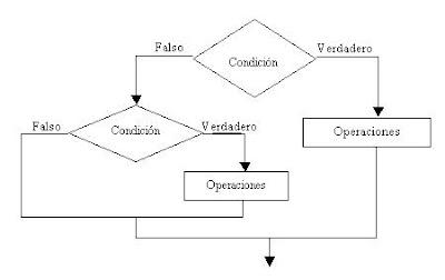 Estructuras condicionales anidadas codigo rapidito el diagrama de flujo presentado contiene dos estructuras condicionales la principal se trata de una condicional compuesta y la segunda es una estructura ccuart Images