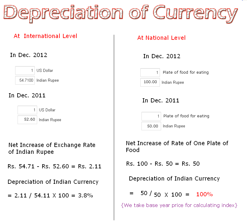 How to Calculate the Depreciation of Currency | Accounting Education