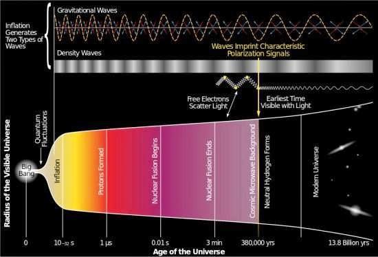 Descoberta sobre sinais do Big Bang é contestada