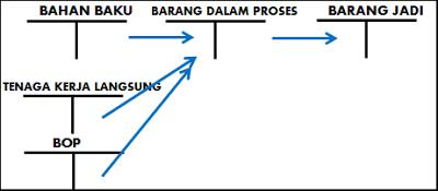 Biaya-biaya produksi dalam perusahaan manufaktur