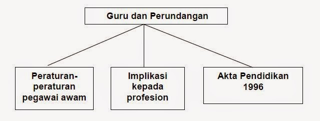 Edu 3093 Guru Cabaran Semasa Tajuk 2 Guru Dan Perundangan