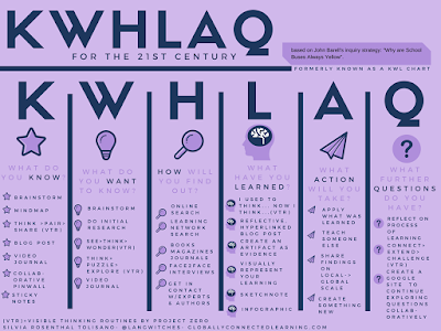 http://langwitches.org/blog/2015/06/12/an-update-to-the-upgraded-kwl-for-the-21st-century/