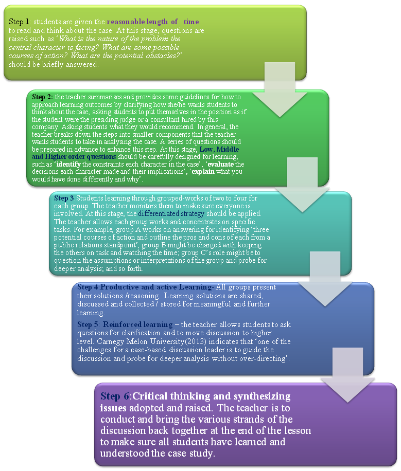 critical thinking case studies One of the best practices in teaching and learning is the use of a three-part case study to help students deepen their understanding of a concept.