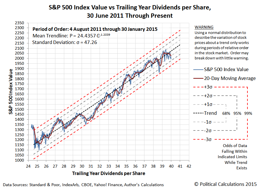 S&P 500 Index Value vs Trailing Year Dividends per Share,  30 June 2011 Through Present (30 January 2015)