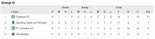 UCL Group G standings