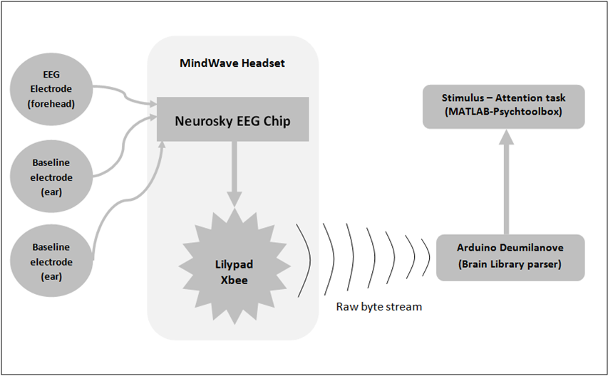 Awe Inspiring Mindwave Functional Block Diagram Be 470 Medical Devices Blog Wiring Digital Resources Helishebarightsorg