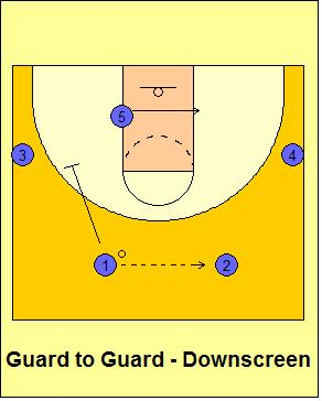 Xs Os Of Basketball Sylvia Hatchell 2 Rule Motion Offense