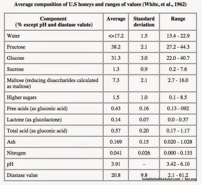 Kandungan Nutrien Khasiat Madu
