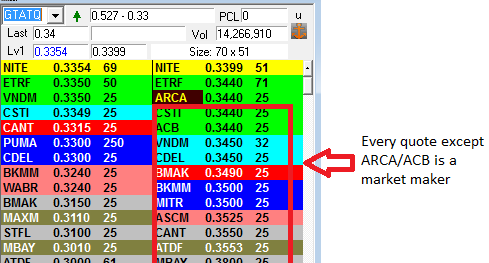 Churning And Burning Free Money Part II The 60AM ARCA LowOffer Classy Otc Quotes