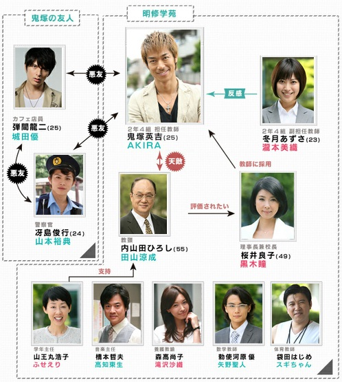 GF2Y.blogspot.com: Great Teacher Onizuka *REMAKE* [2012]
