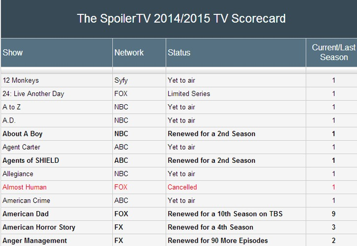 The Complete SpoilerTV 2014/2015 - TV Scorecard