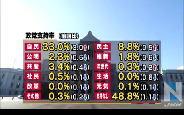 政党支持率JNN世論調査2015年8月3日