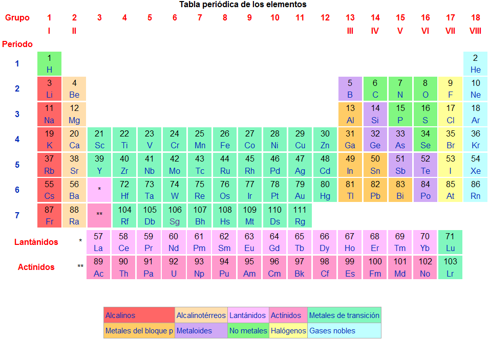 Semana 4 y 5 bloque 2 regularidades en la tabla peridica de los en resumen la tabla peridica se distribuye en 7 periodos lneas horizontales 18 grupos lneas verticales 10 familias 118 elementos qumicos urtaz Choice Image