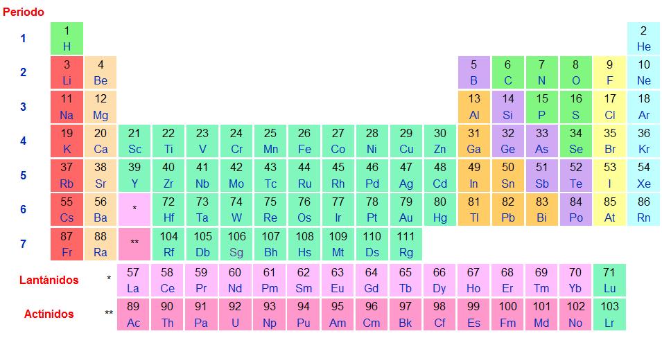 Semana 4 y 5 bloque 2 regularidades en la tabla peridica de los semana 4 y 5 bloque 2 regularidades en la tabla peridica de los elementos qumicos representativos urtaz Gallery