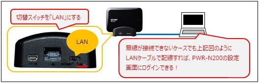 「PWR-N200」と「PC」を有線LANで接続