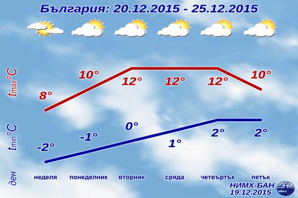 Седмична Прогноза за времето от 20 декември до 25 декември 2015