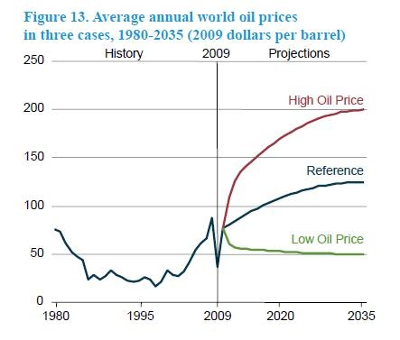 oil peak: world oil price and production trends