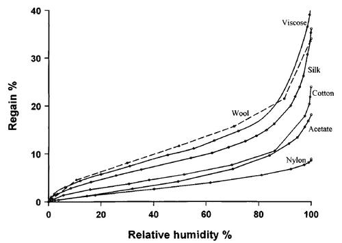 A comparison of the moisture uptake of fibers
