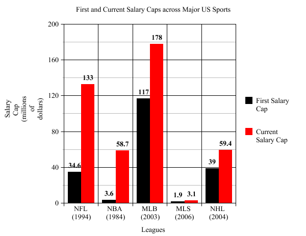 the salary cap and major league The salary cap and major league baseball this essay the salary cap and major league baseball and other 64,000+ term papers, college essay examples and free essays are available now on reviewessayscom autor: review • march 1, 2011 • essay • 1,883 words (8 pages) • 864 views.