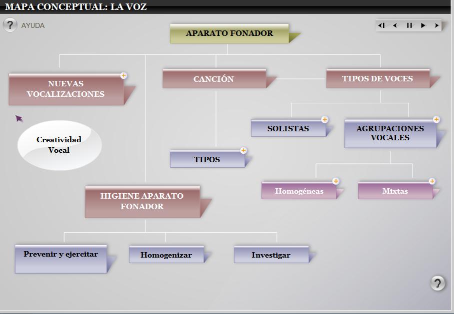 http://recursos.cnice.mec.es/musica/unidades/primero_segundo/lavoz/mapa/index.swf