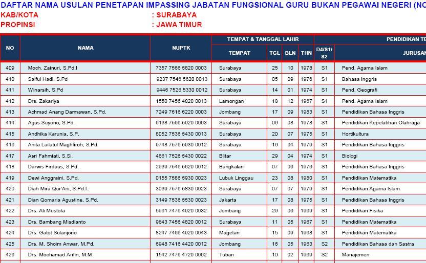 Inpassing Guru Surabaya
