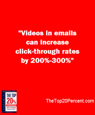 Videos in emails can increase click-through rates by 200%-300%