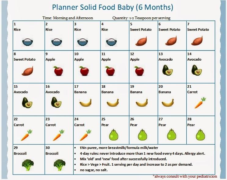 Makanan Bayi 7 Bulan Pertama