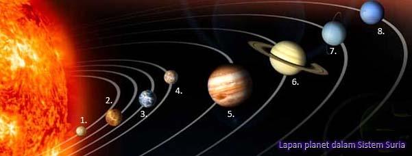 Sistem Suria Planet