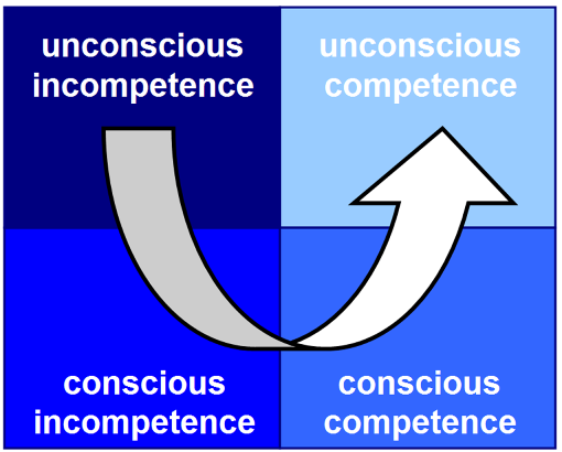 four stages of haircutting competence In psychology, the four stages of competence, or the conscious competence  learning model, relates to the psychological states involved in the process of.