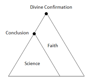 science and faith essays Science and religion this is the index page for several pages reconciling  science and religion  for the full essay on methodological materialism click  here.
